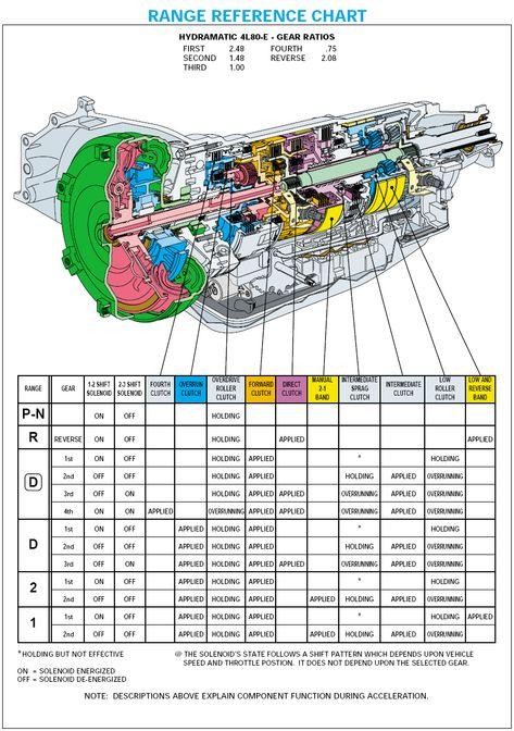 Parts Diagram For 4l80 E Transmission Automotive Mechanic Auto Repair Car Mechanic