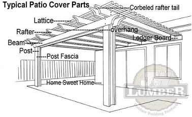 Beautiful Patio Cover. Name That Part. | SENIORS   SUEu0027S PERGOLAS, DECKS U0026 ETC. |  Pinterest | Patios, Pergolas And Backyard