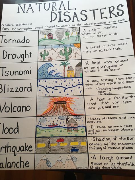 Natural Disaster Anchor Chart for my 4th grade class. I hate the earthquake drawing but was drawing a blank.