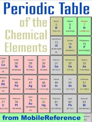1906 Mendeleevu0027s Periodic Table Chemistry History Pinterest - new periodic table lewis symbol