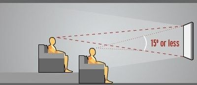 How to Install a Home Theater Projector and Screen from Start to
