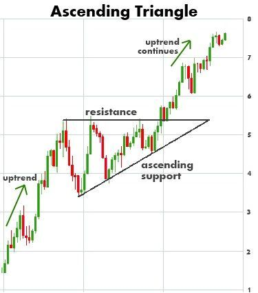 Intro To Chart Patterns Stock Chart Patterns Stock Charts