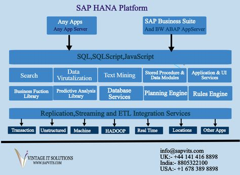 The full form of SAP HANA is SAP High-Performance Analytic - sap hana resume
