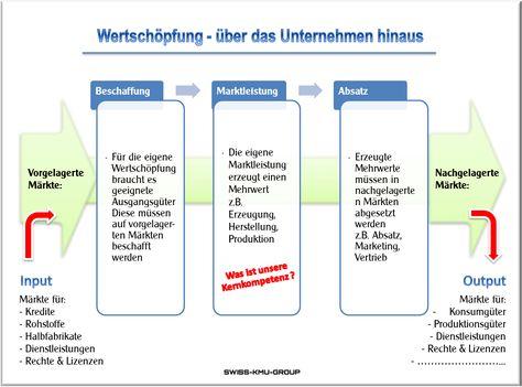 businessplan onlinech bedrfnisse kaufmotive businessplan online grafiken zur businessplan web app pinterest - Produktionsguter Beispiele