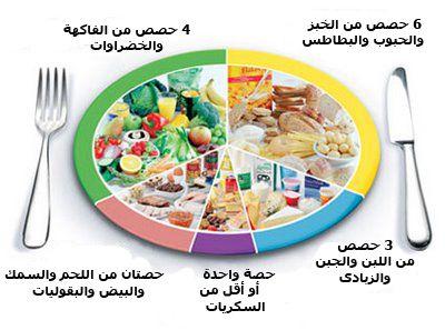 نتيجة بحث الصور عن قائمة طعام صحي Eating Well Eat Healthy Eating Tips