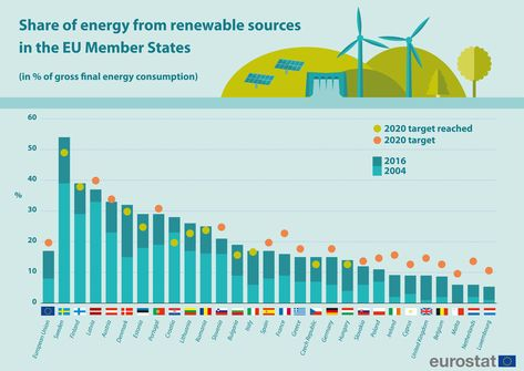 Renewable Energy Statistics Statistics Explained What Is Solar Energy Solar Energy Kits Solar Energy