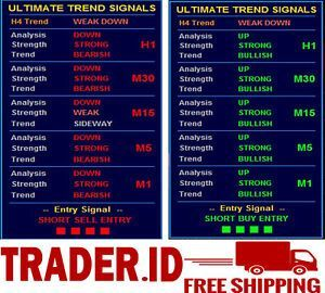 Forex Indicator Ultimate Trend Signals For Mt4 En 2020