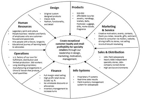 The Strategy Wheel