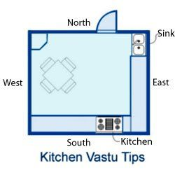Ten Vastu Shastra Tips For Your Dream Kitchen Real Solutions Who Will Not Want His Her Family To Stay Happy Live Healthy The Answer Is