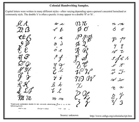 I keep a copy of this in my workbook so I can ocate names easier. colonial_handwriting_samples