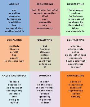 Popular Transition Words Phrases In English Eslbuzz Learning English Essay Writing Skills Transition Words And Phrases Transition Words