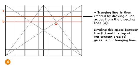 Creating lines: A 'hanging line' is created by drawing a line across from the bisecting lines (a). Dividing the space between line (b) and the top (c) gives us our hanging line.