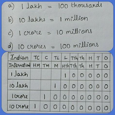 Place Value Chart Comparison | kids | Place value chart, Ias books