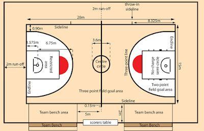 Gambar Dan Ukuran Lapangan Basket Standar Fiba Nba Internasional Bola Basket Pemain Bola Basket Shooting Guard