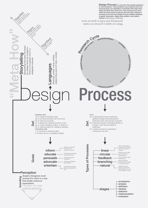 Business infographic : The Design Process