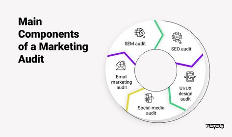 What Is a Marketing Audit?