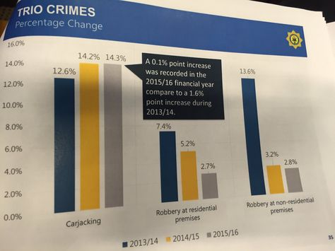 "EWN Reporter @ewnreporter  #CrimeStats Trio crimes, Nhleko says, show downward trend but ""at an undesirable"" rate. XK"