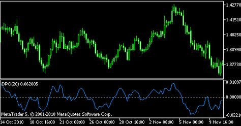 The Detrended Price Oscillator Also Known By Its Acronym Dpo Is