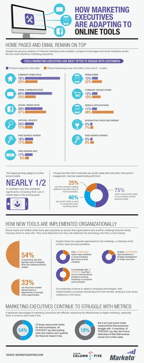 Cómo los ejecutivos de marketing adoptan las herramientas online #infografia #infographic #marketing - TICs y Formación