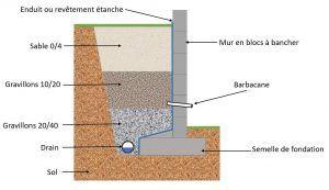 Realiser Un Mur De Soutenement En Bloc A Bancher Tout Sur Le Beton En 2020 Mur De Soutenement Bloc A Bancher Soutenement