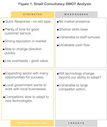 business swot analysis SWOT Analysis - SMadS Integrated Business - business swot analysis