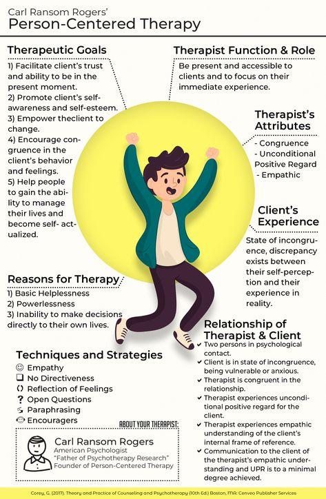 Person Centered Therapy Counseling Technique Infographic Difference Between Paraphrase And Reflection Of Feeling
