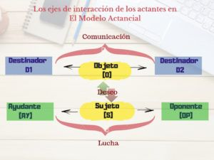El Modelo Actancial De Greimas Qué Es El El Modelo Actancial Consejos Sobre Escritura Recursos Didácticos Escritura Narrativa