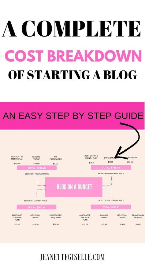 The Cheapest Way to Start a Blog (Complete Price Comparison)