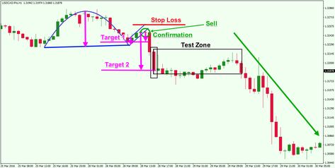 Bearish Cup With Handle Trading Strategy Learntotradetheforex