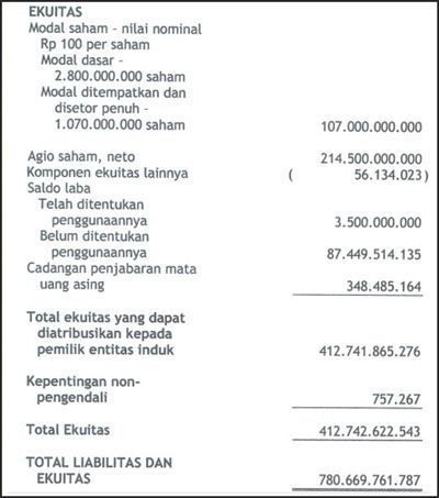 Contoh Laporan Keuangan Lengkap 15 Jenis Perusahaan Laporan Keuangan Keuangan Laporan Arus Kas