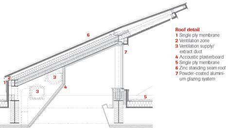 Monopitch Roof Roof Design Monopitch Roof Skillion Roof