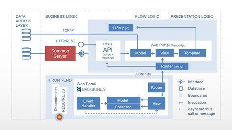 context diagram - Google Search computing Pinterest Diagram - flex well küchen