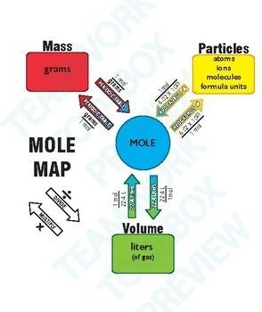 Mole Map Tool 2 Worksheets 20 Problems Answer Keys Chemistry Teaching Chemistry Chemistry Worksheets Chemistry Education Fun with moles worksheet answers