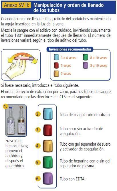Tubos De Extracción Analiticas Búsqueda De Google Analisis De Sangre Analitica Manipulacion