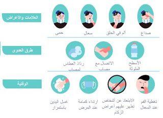 اجراءات الوقاية والعلاج من فيروس كورونا كوفيد 19 Chart Pie Chart