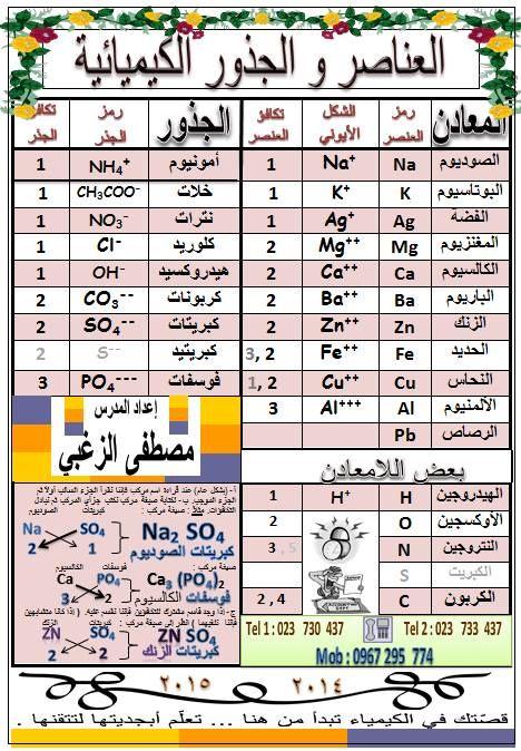 العناصر و الجذور و المركبات الكيميائية لطلاب التاسع شهادة التعليم الاساسي Fun Cocktails Infographic Pictures