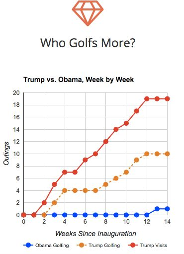 Trump Golf Count: Tracking President Trump's golfing so you don't have to! Trump Star, Trump International, Trump Policies, Golf Outing, Golf Player, Counting, Golf Carts, Obama, Donald Trump