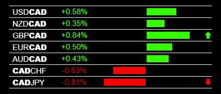 Today S Cad Weakness And Live Forex Trading Signals Trading Signals