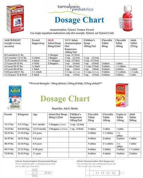 Tylenol Dosage Chart  Parenting    Tylenol Dosage