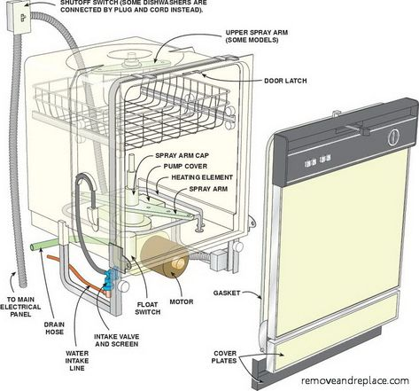 ge potscrubber dishwasher - Google Search rocket science Clean