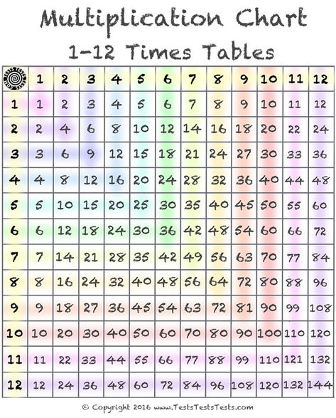 Pin By Marge Brittner On Times Table Chart In 2020 Multiplication Chart Times Table Chart Times Tables