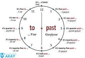 İngilizce saatlerdeki A.M ve P.M açılımı nedir? | Ingilizce, Dilbilgisi,  Eğitim