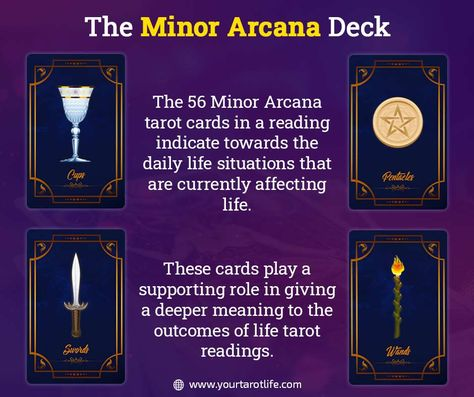 The set of 56 Minor Arcana Tarot cards have the power to define an individual's life based on the symbols depicted in these cards and how they affect different aspects of life! #tarotreading #tarotreadersofinstagram #tarot #tarotcards #witch #lovequotes #astrology #zodiac #lovetarotreading #spiritual #magic #meditation #taurus #gemini #cancer #leo #virgo #libra #scorpio #sagittarius #capricorn #aquarius #pisces #tarotspread #art #lovertarot #tarotlife #minorarcana #majorarcana