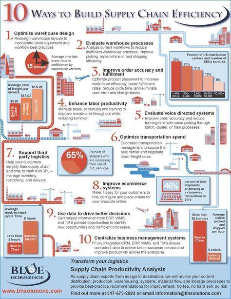 supply-chain-efficiency   Supply chain   Supply chain