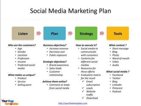 Social Media Marketing Business Plan Template