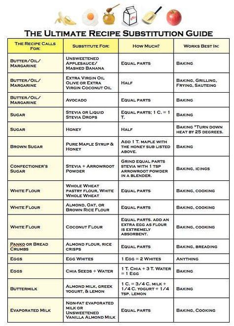 Recipe Substitution Guide Food Substitutions Healthy Food Substitutions Conversion Chart