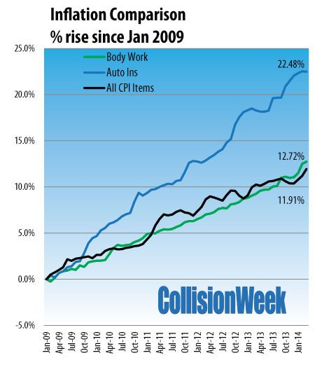 45 best Collision Repair Industry Statistics images on Pinterest - automotive collision repair sample resume