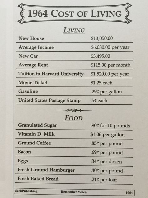 1964 Cost Of Living My Childhood Memories Childhood Memories Cost Of Living