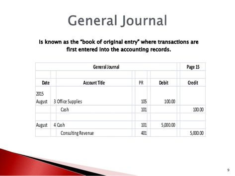 is known as the u201cbook of original entryu201d where transactions are - preparing a profit and loss statement
