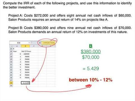 Capital Investment Models Internal Rate Of Return Investing